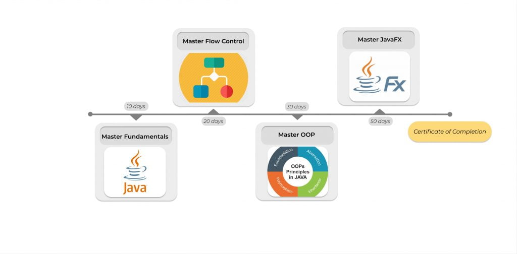 Java Course, online coding classes